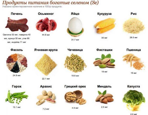 Как улучшить и поддержать иммунитет продуктами